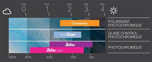 Plage de protection écran photochromique Julbo