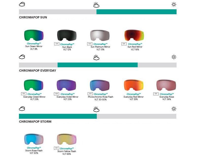 Les différentes teintes des écrans de masque Smith Optics