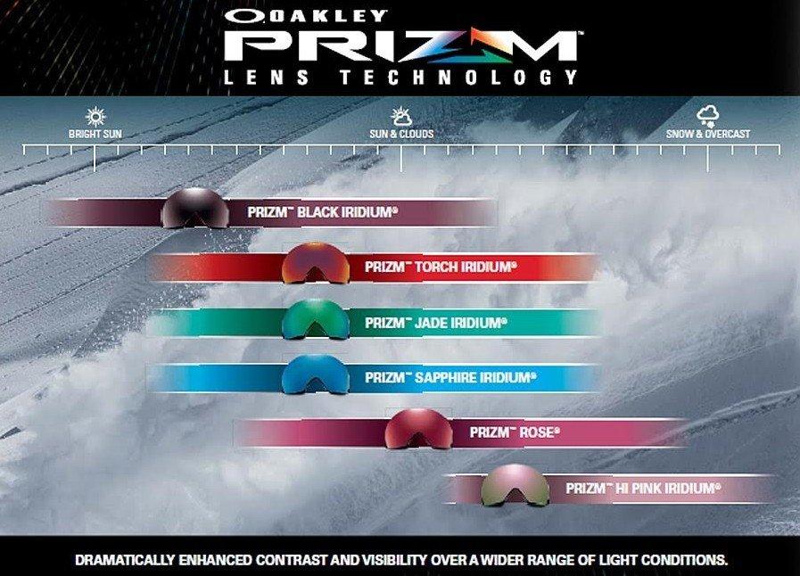 Guide ecran masque Oakley Prizm