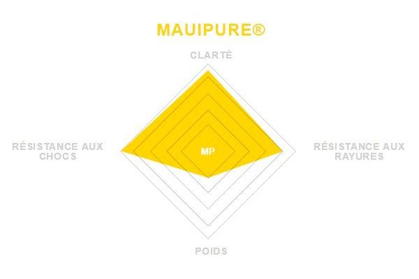 Verre Mauipure Maui Jim