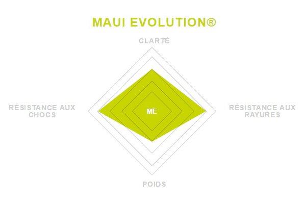 Verre Maui Evolution Maui Jim