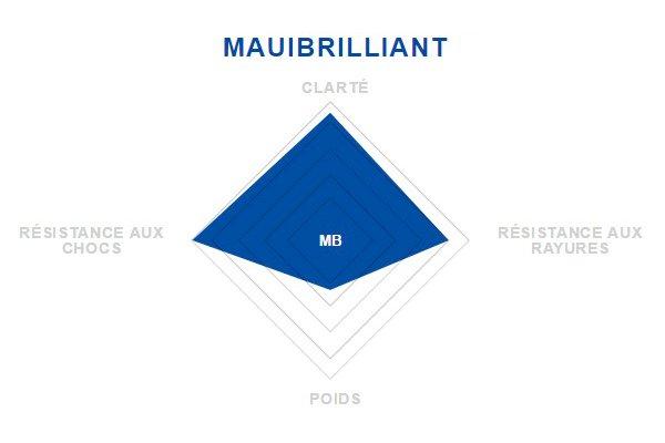 Verre MauiBrillant Maui Jim