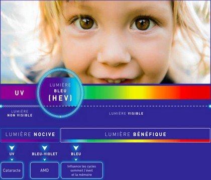 technologie Cébé anti lumière bleue